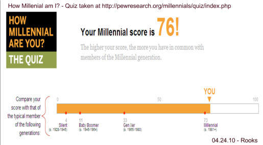 How Millennial Am I